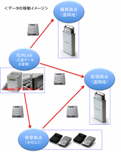 データの移動イメージ