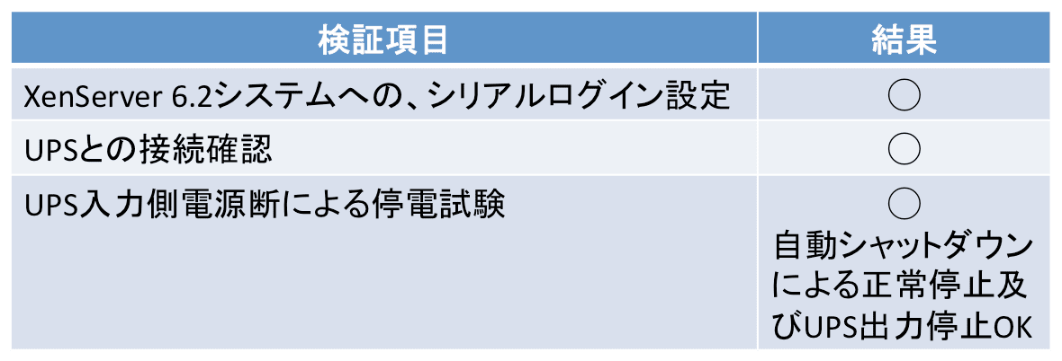 XenServer 6.2検証